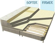 flo bed organic latex mattress