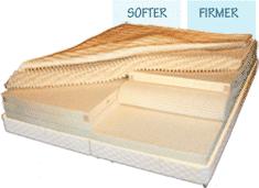 flobeds organic latex mattress