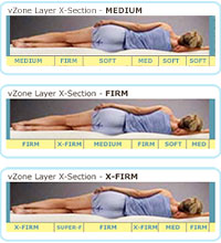 vZone latex zones allow you to micro-tune the latex mattress firmness for each zone of your body.